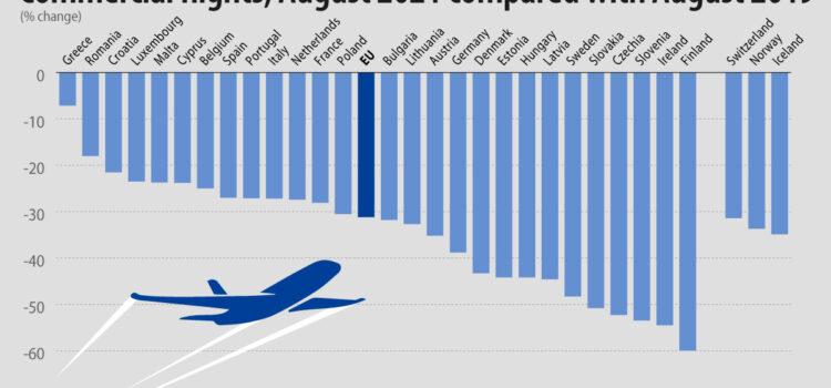 Η Κύπρος βρίσκεται στην 6η θέση των χωρών της ΕΕ με τη μικρότερη μείωση στις πτήσεις του 2021 συγκριτικά με αυτές του 2019